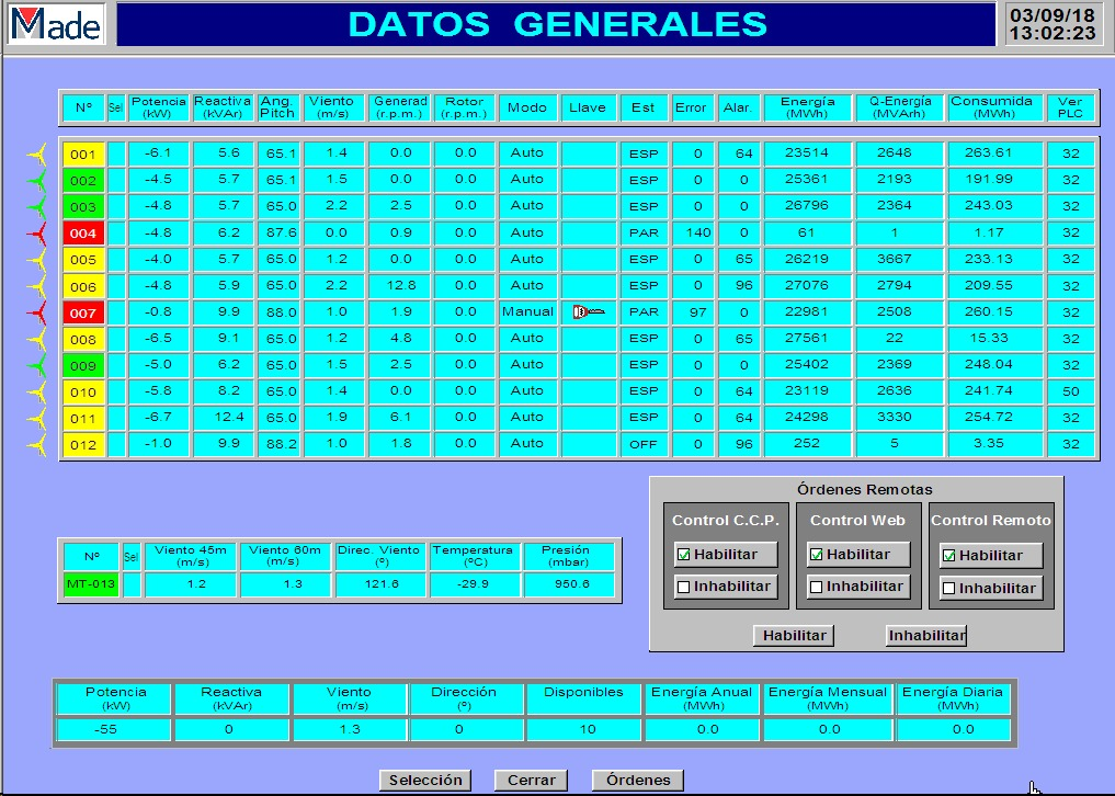 Made Ae46Spares In Scada Auditoria 8 Geswind Para Horas De DYEHIW29